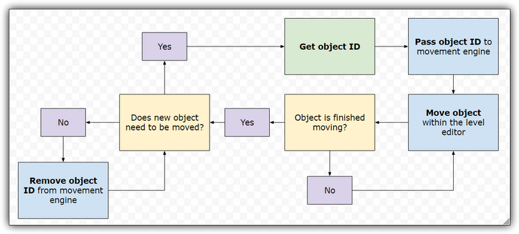 "Flow chart describing the steps required for ""Method 2 - Picking and Moving One Object"" in the ""Moving the Level Objects - Components of a Level Editor"" tutorial series."